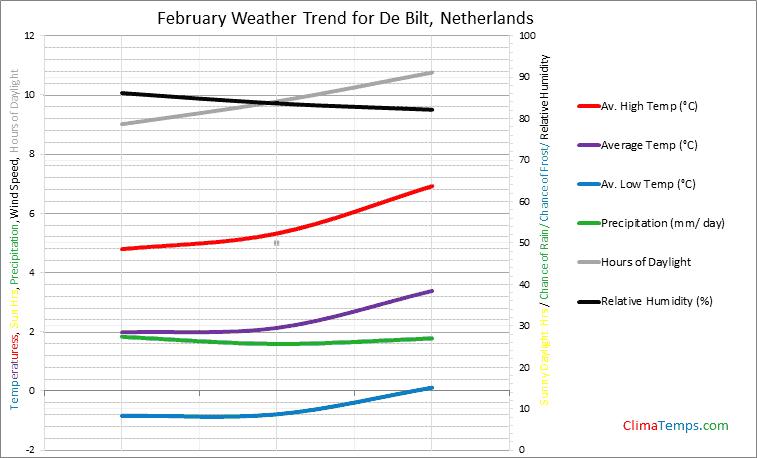 Graph of weather in De Bilt in February
