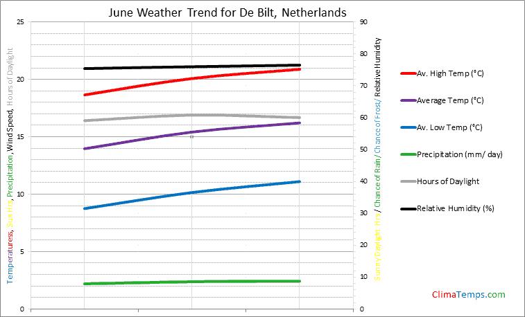 Graph of weather in De Bilt in June