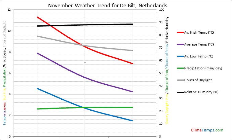 Graph of weather in De Bilt in November