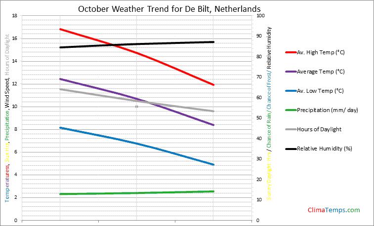 Graph of weather in De Bilt in October