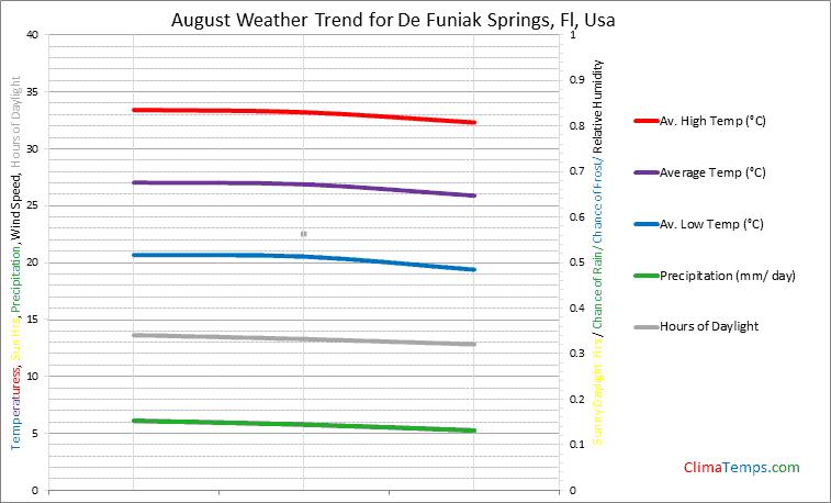 Graph of weather in De Funiak Springs, Fl in August