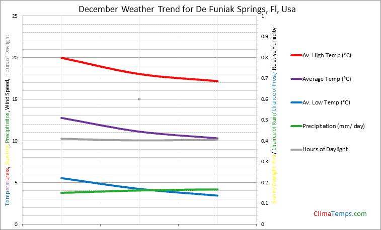 Graph of weather in De Funiak Springs, Fl in December
