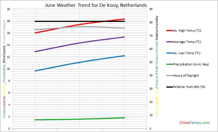 Graph of weather in De Kooy in June