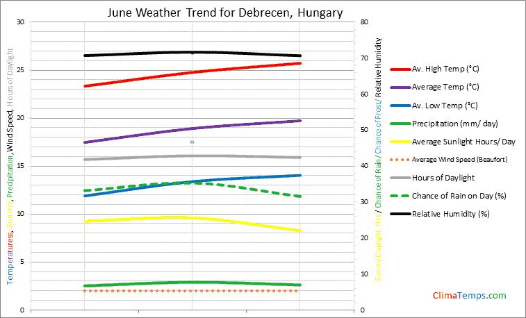 Graph of weather in Debrecen in June
