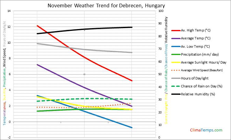 Graph of weather in Debrecen in November