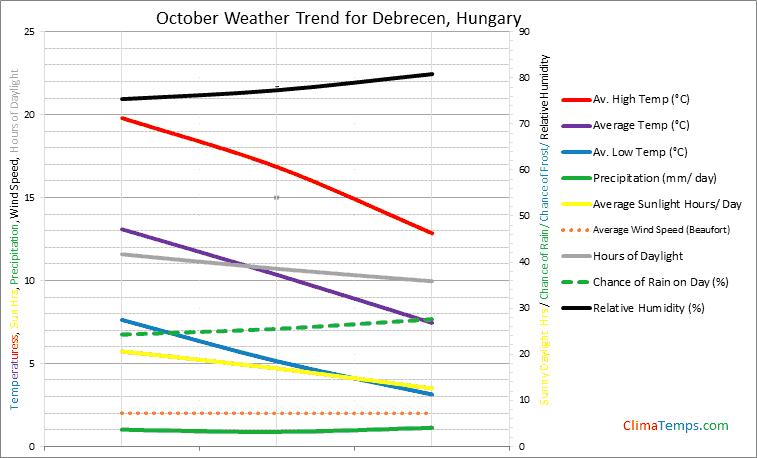 Graph of weather in Debrecen in October