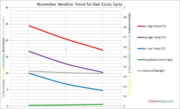 Graph of weather in Deir Ezzor in November