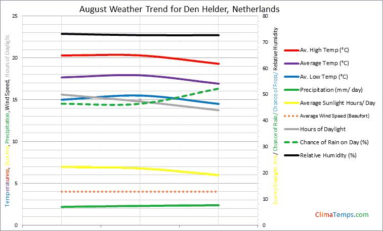 Graph of weather in Den Helder in August