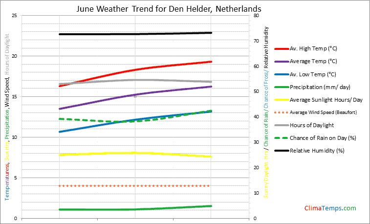 Graph of weather in Den Helder in June