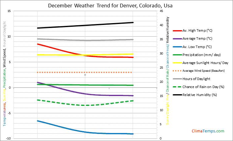 Graph of weather in Denver, Colorado in December