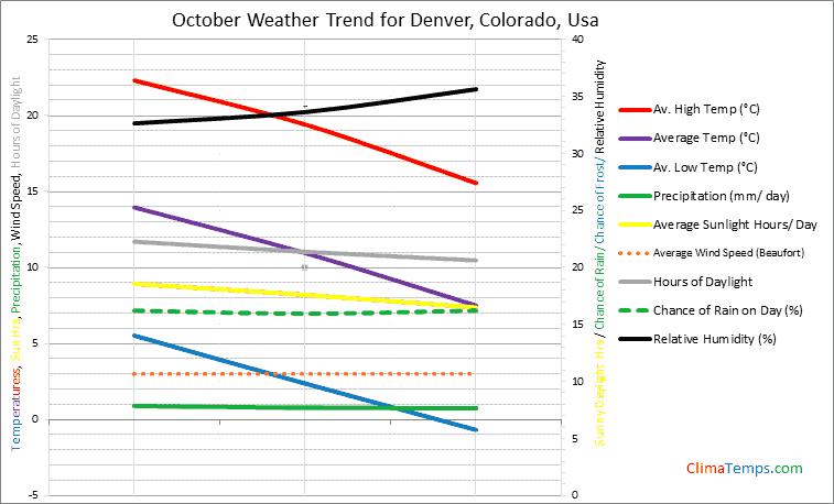 Graph of weather in Denver, Colorado in October