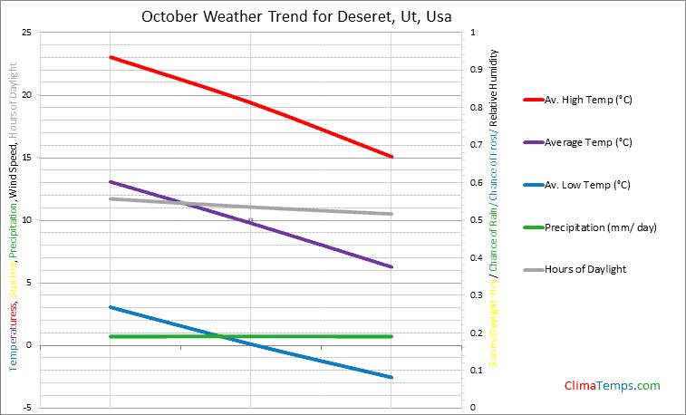 Graph of weather in Deseret, Ut in October