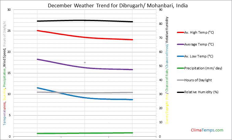 Graph of weather in Dibrugarh/ Mohanbari in December