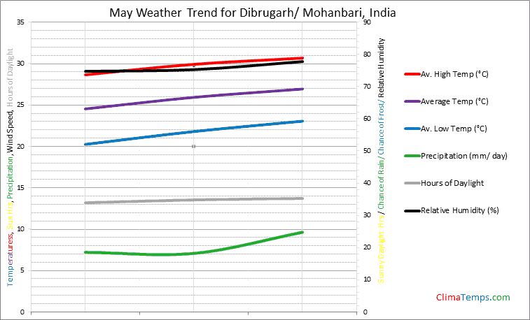 Graph of weather in Dibrugarh/ Mohanbari in May