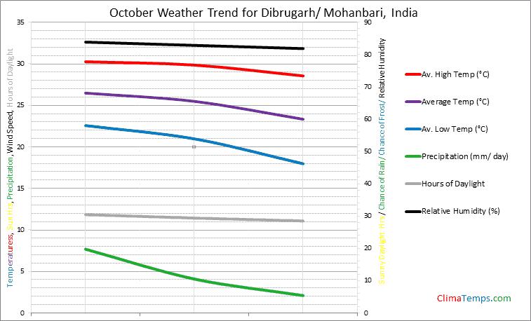 Graph of weather in Dibrugarh/ Mohanbari in October