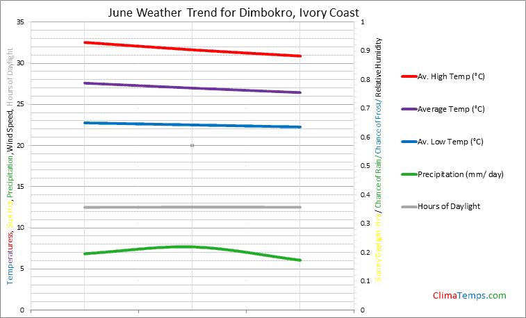 Graph of weather in Dimbokro in June