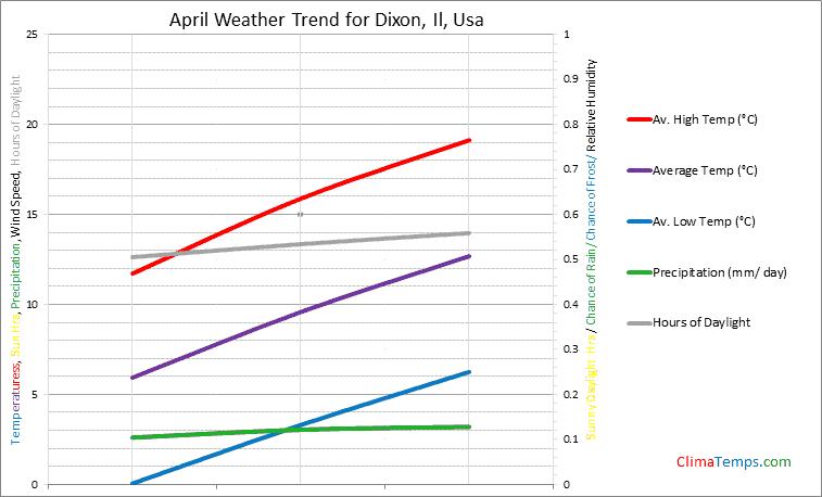 Graph of weather in Dixon, Il in April