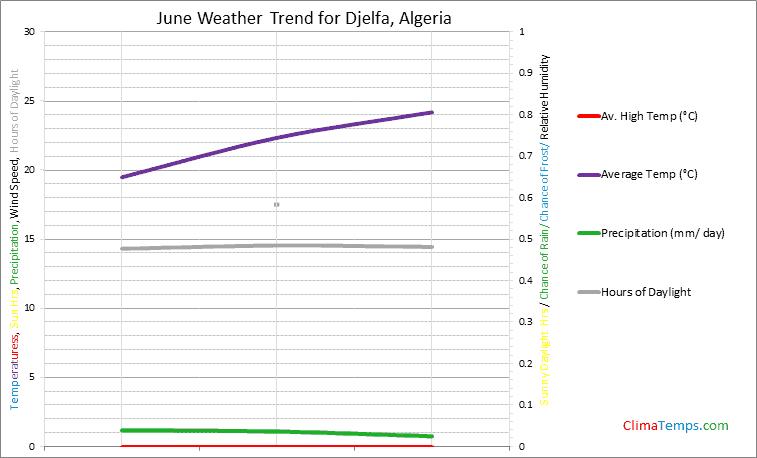 Graph of weather in Djelfa in June