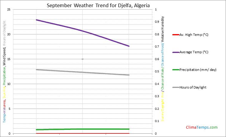 Graph of weather in Djelfa in September
