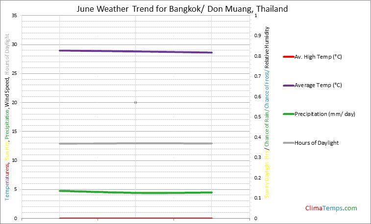 Graph of weather in Bangkok/ Don Muang in June
