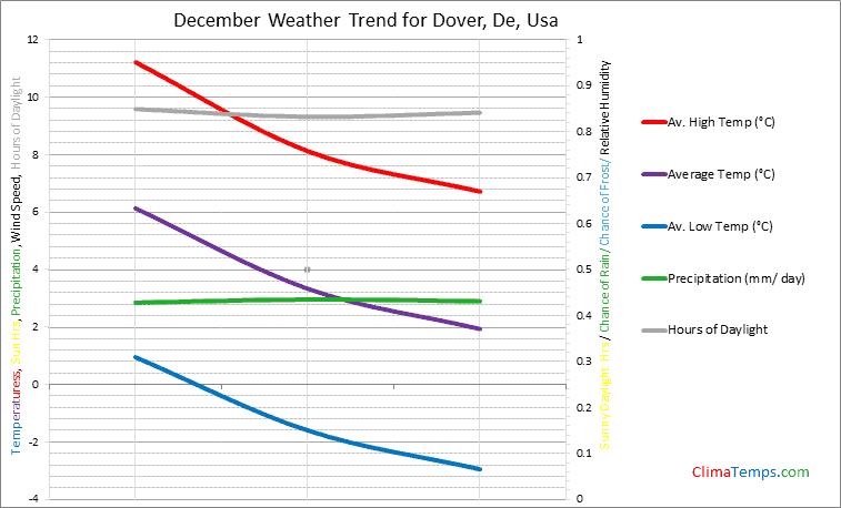 Graph of weather in Dover, De in December