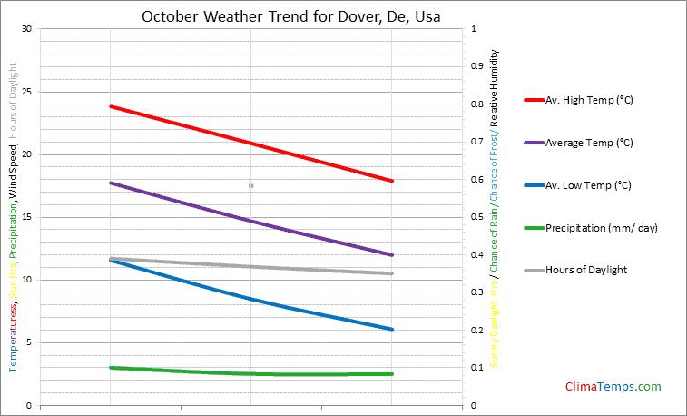 Graph of weather in Dover, De in October
