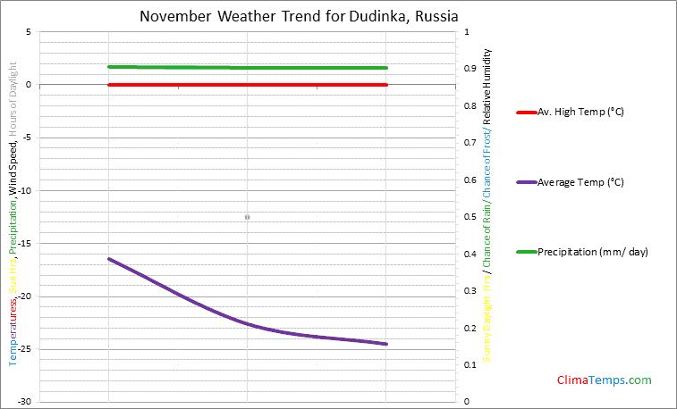 Graph of weather in Dudinka in November