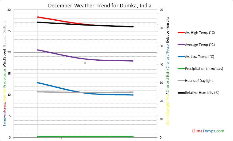 Graph of weather in Dumka in December