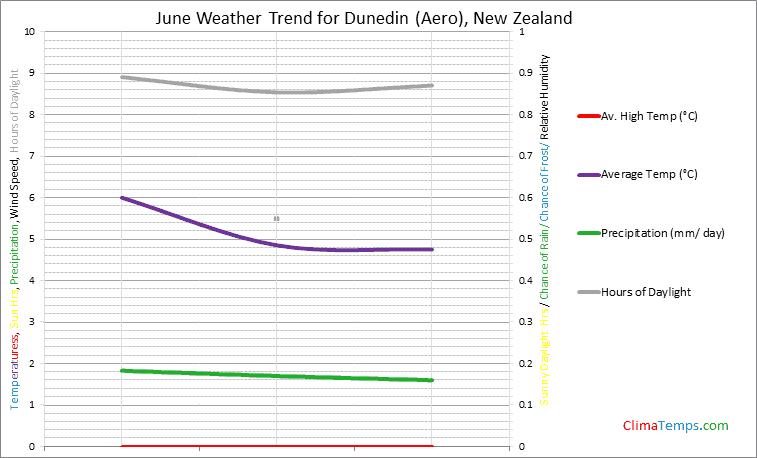 Graph of weather in Dunedin (Aero) in June