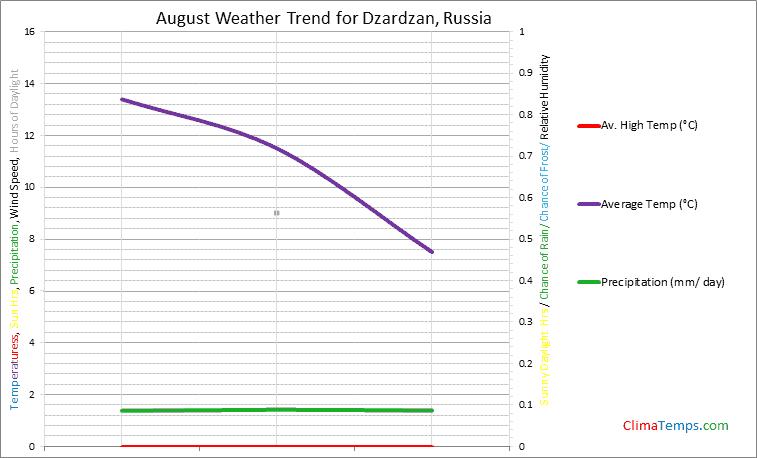 Graph of weather in Dzardzan in August
