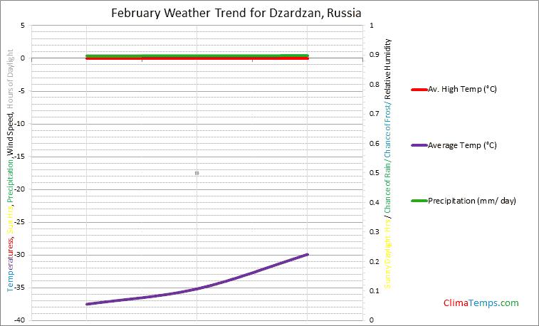 Graph of weather in Dzardzan in February
