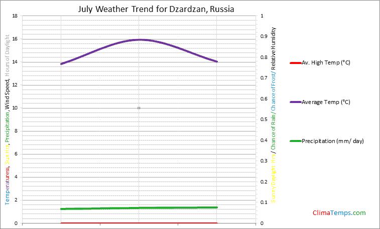 Graph of weather in Dzardzan in July