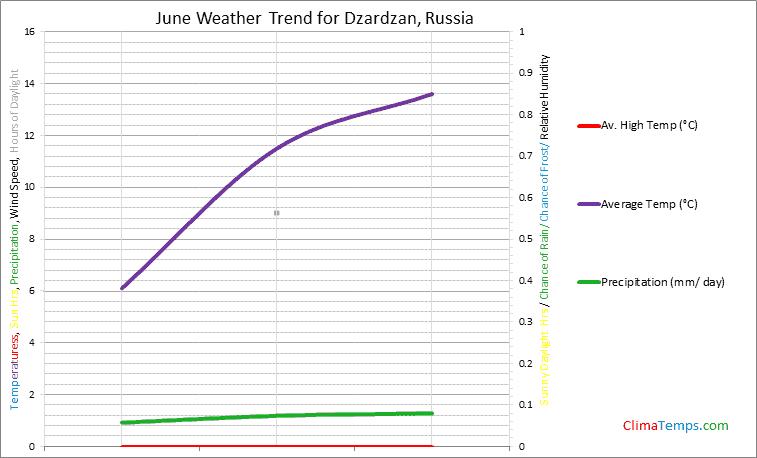 Graph of weather in Dzardzan in June