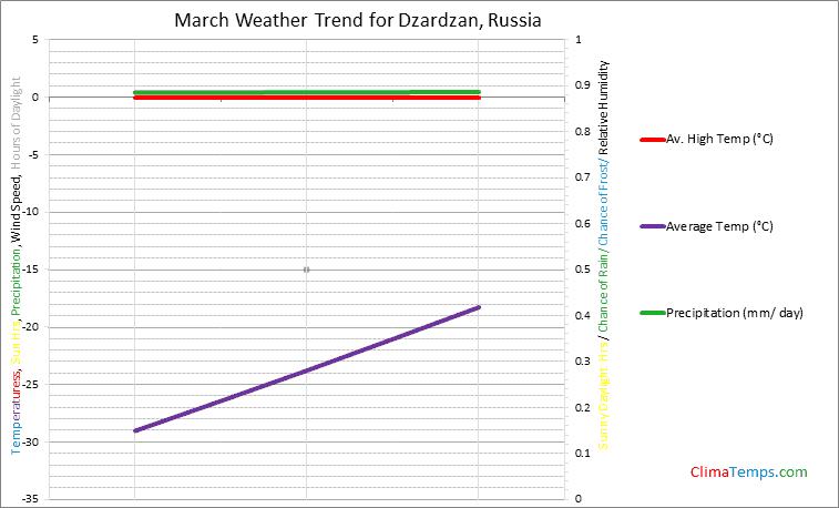 Graph of weather in Dzardzan in March