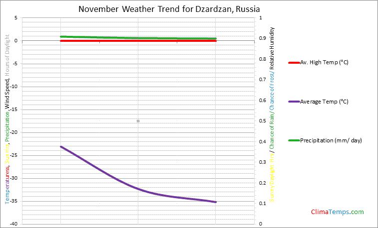 Graph of weather in Dzardzan in November