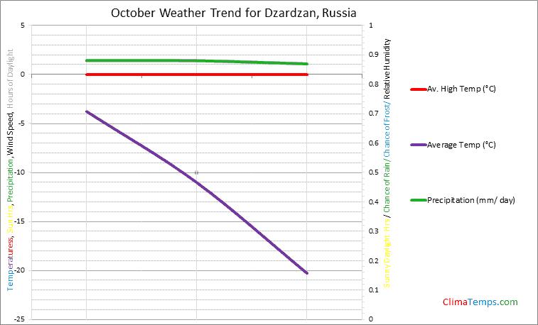 Graph of weather in Dzardzan in October