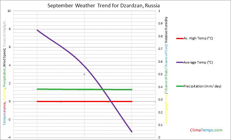Graph of weather in Dzardzan in September
