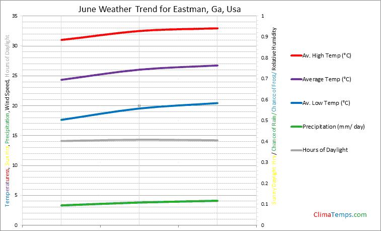 Graph of weather in Eastman, Ga in June