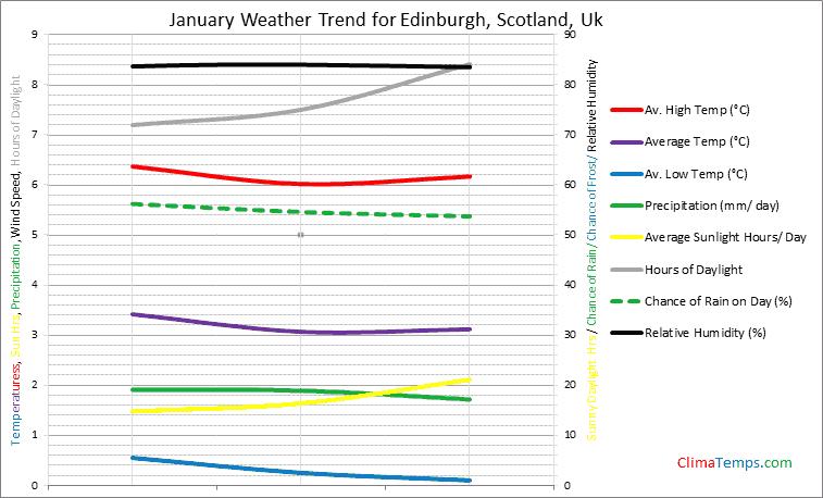 Graph of weather in Edinburgh, Scotland in January