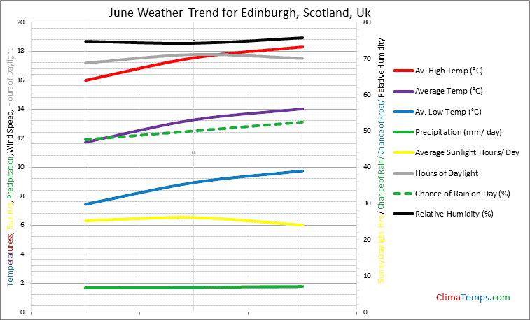 Graph of weather in Edinburgh, Scotland in June