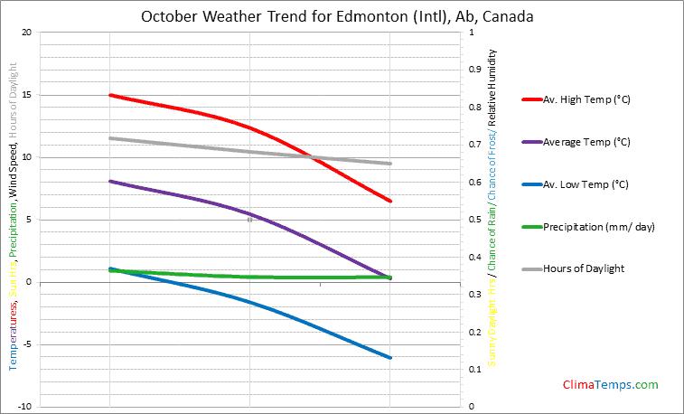 Graph of weather in Edmonton (Intl), Ab in October