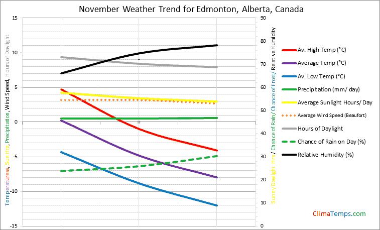 Graph of weather in Edmonton, Alberta in November