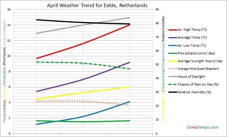 Graph of weather in Eelde in April