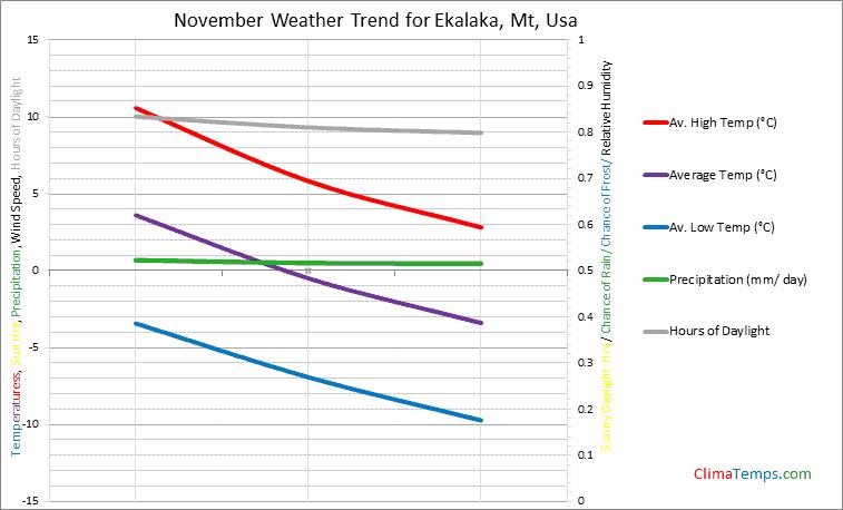 Graph of weather in Ekalaka, Mt in November