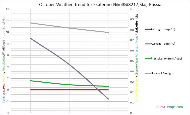 Graph of weather in Ekaterino-Nikol'Sko in October
