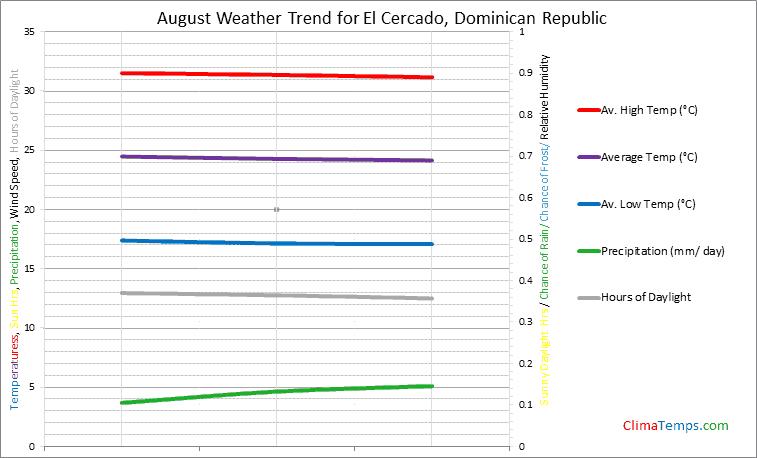 Graph of weather in El Cercado in August