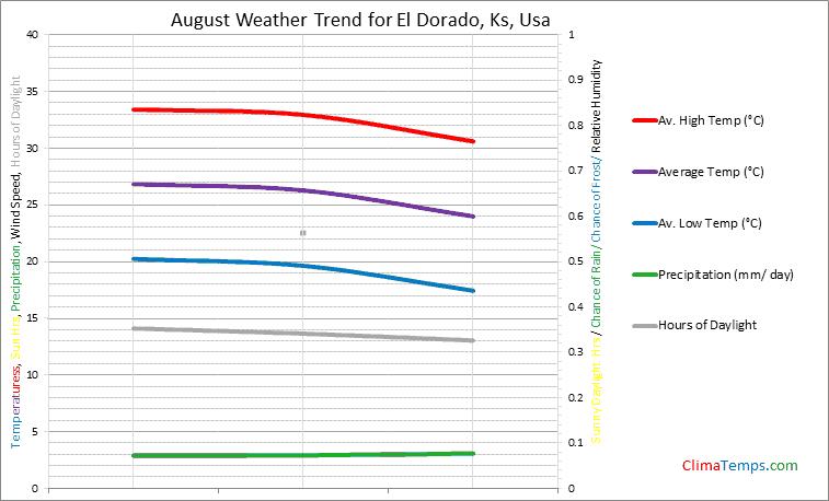 Graph of weather in El Dorado, Ks in August