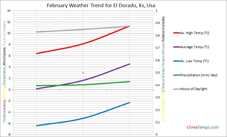 Graph of weather in El Dorado, Ks in February