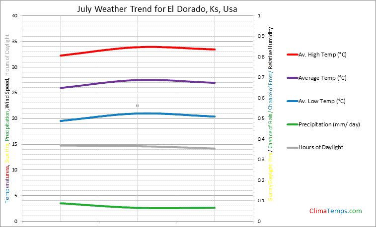 Graph of weather in El Dorado, Ks in July