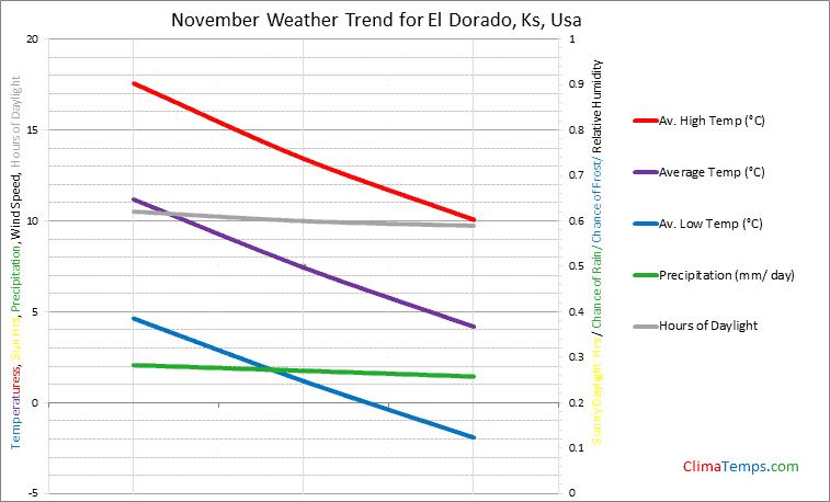 Graph of weather in El Dorado, Ks in November